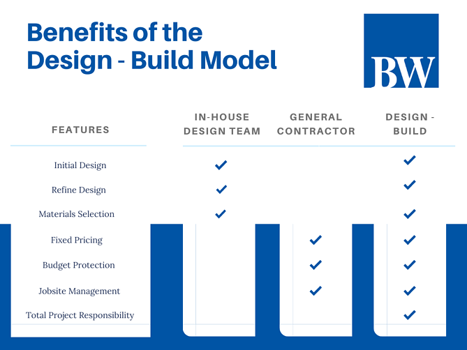 Benefits of the Design-Build Model in Philly